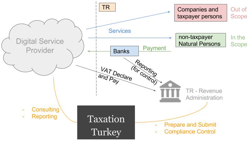 Digital Services VAT Turkey